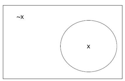 venn diagram representation of a probability distribution. Black Bedroom Furniture Sets. Home Design Ideas