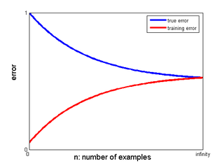 CIS520 Machine Learning | Lectures / Overfitting