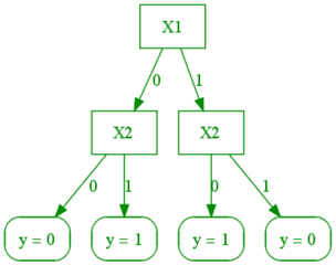 CIS520 Machine Learning | Lectures / Decision Trees